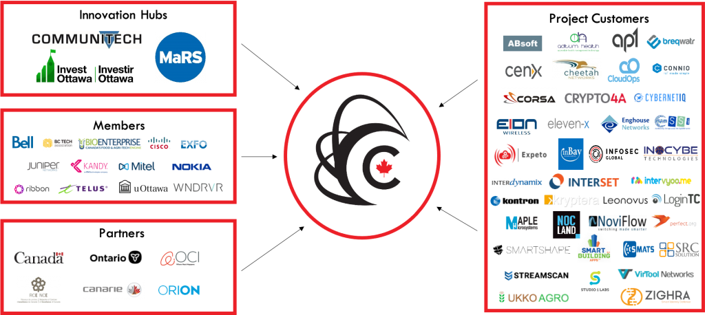 CENGN-Ecosystem-July-2021