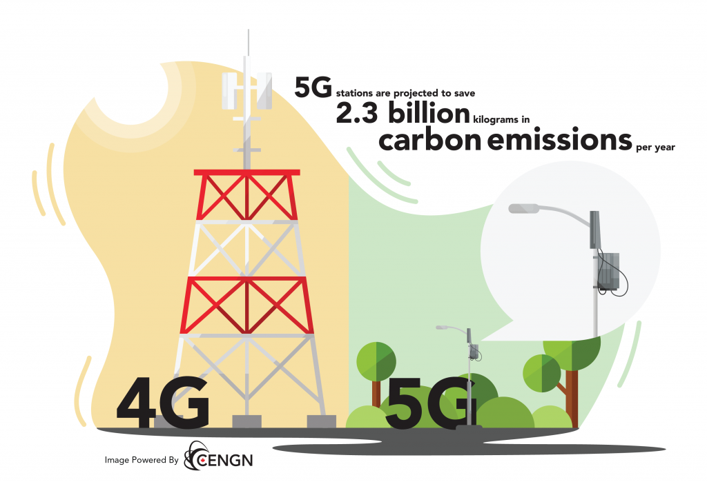 5G Environment_Towers