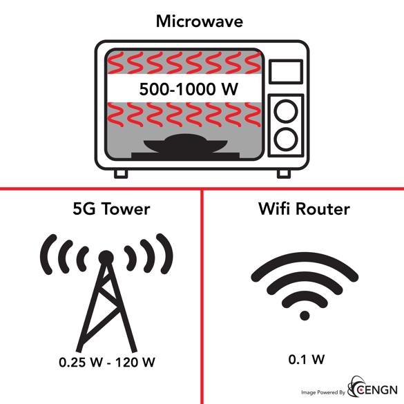 5G-microwave-wifi