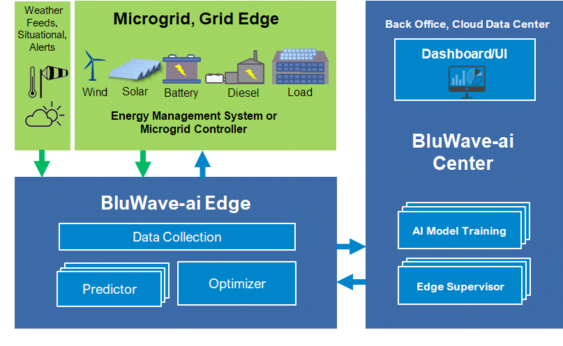 Deployment of Grid Energy Optimization Platform to Date in CENGN Project