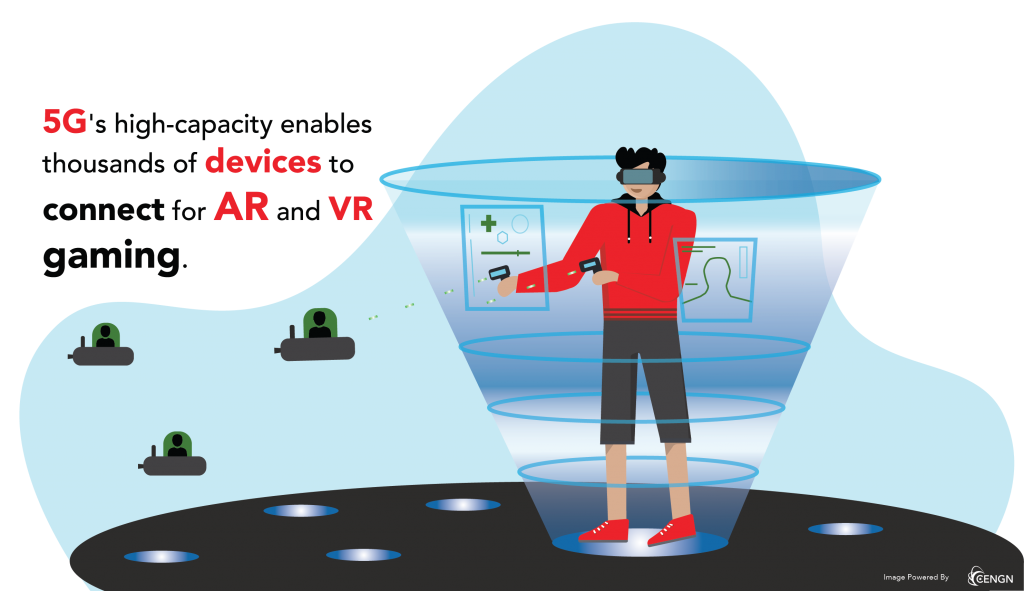 5G's high-capacity enables thousands of devices to connect for AR and VR gaming.