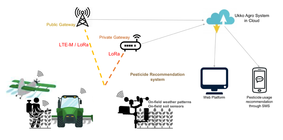LoRa-Enabled Services Accelerating IoT Development