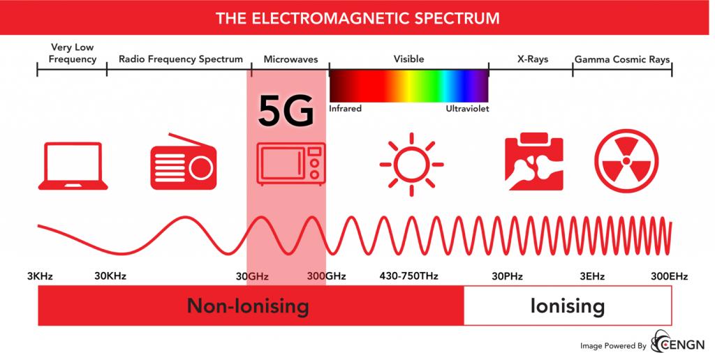 electromagnetic-spectrum-5G