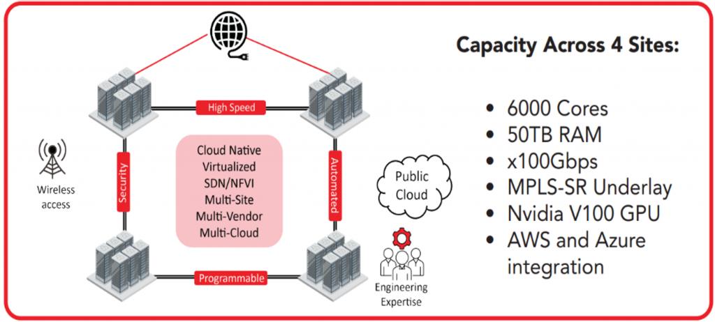 CENGN-Infrastructure-Tech-Details